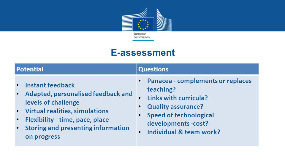 E-assessment Potential Questions Instant feedback