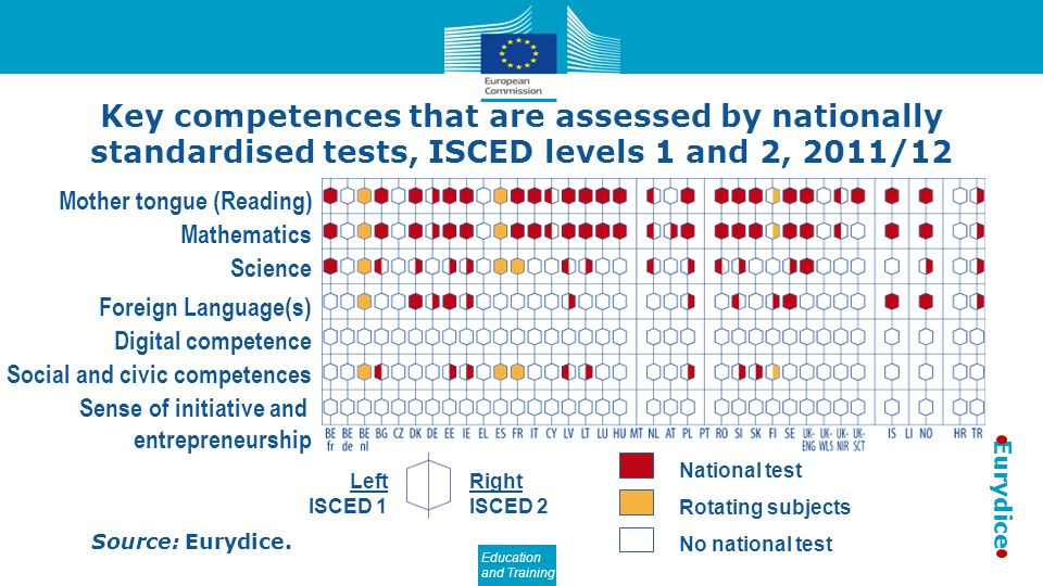 Key competences that are assessed by nationally standardised tests, ISCED levels 1 and 2, 2011/12