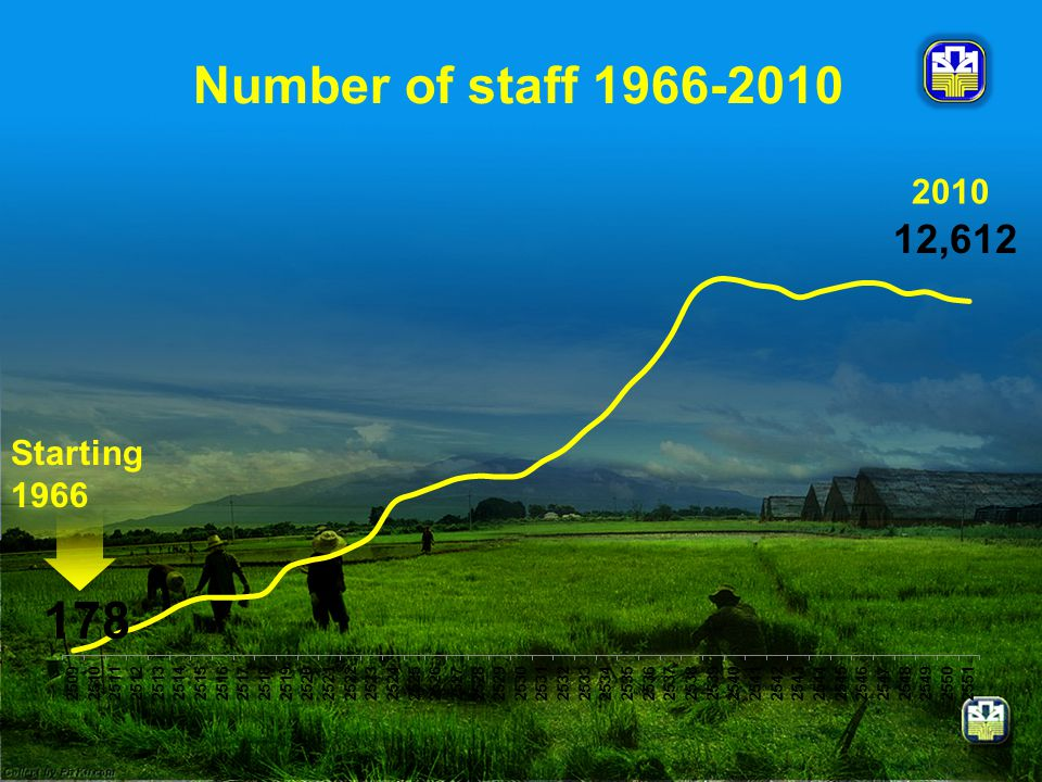 Number of staff ,612 Starting
