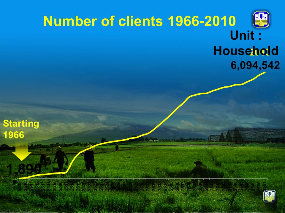 Number of clients 1966-2010 1,890 Unit : Household 6,094,542 2010