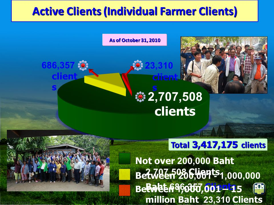 Active Clients (Individual Farmer Clients)