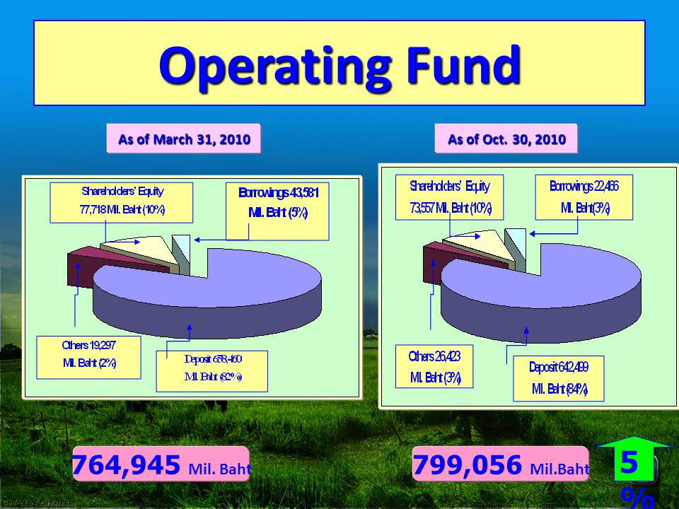 Operating Fund 5% 764,945 Mil. Baht 799,056 Mil.Baht