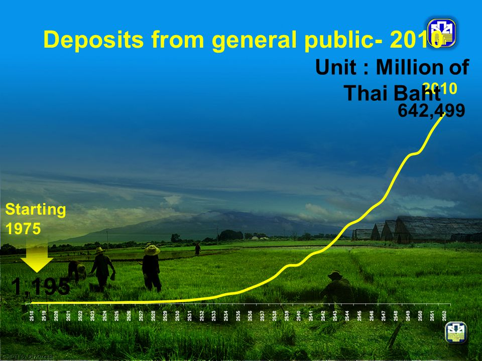 Deposits from general public- 2010 Unit : Million of Thai Baht