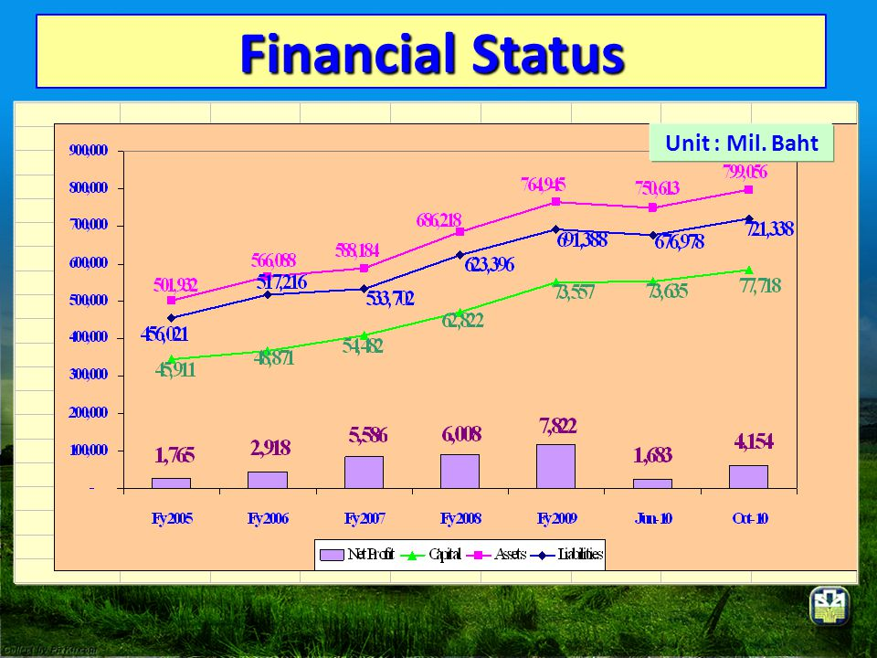 Financial Status Unit : Mil. Baht