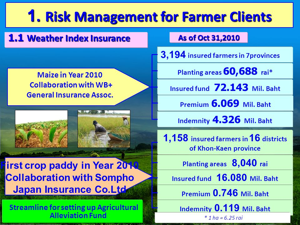 1. Risk Management for Farmer Clients