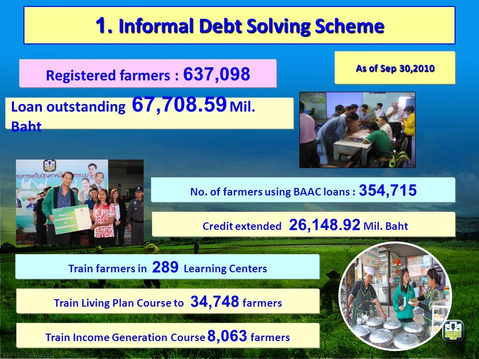 1. Informal Debt Solving Scheme