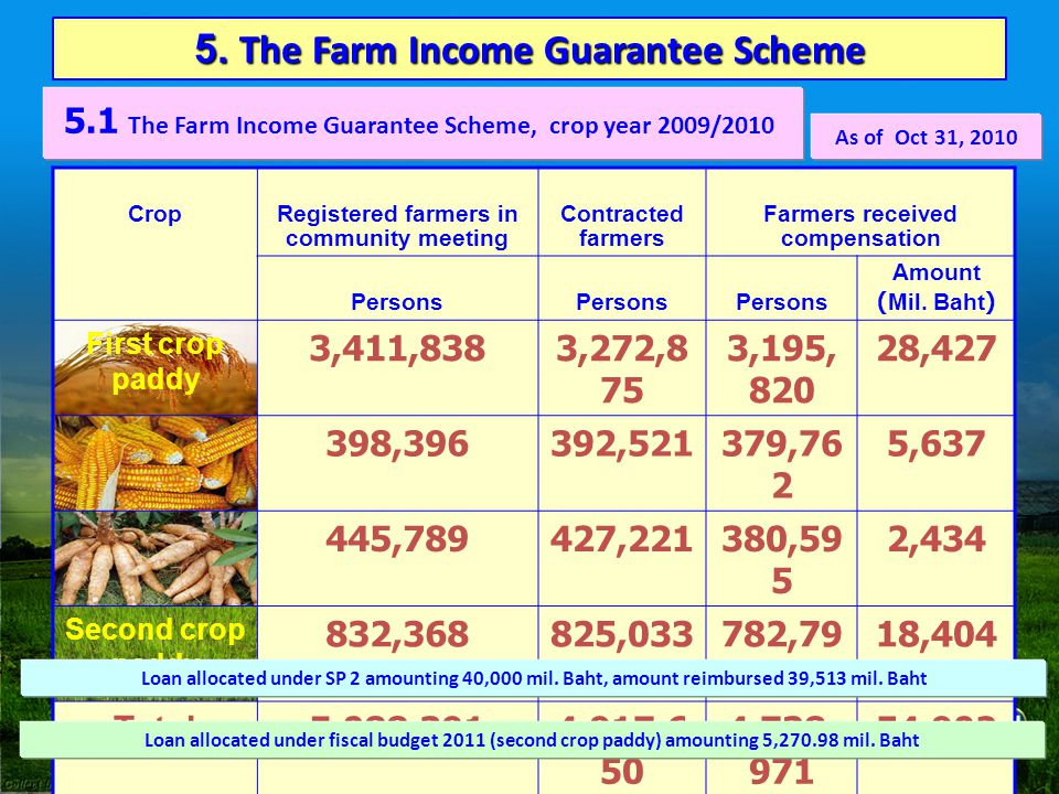 5. The Farm Income Guarantee Scheme