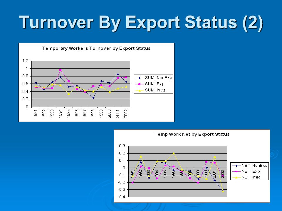 Turnover By Export Status (2)