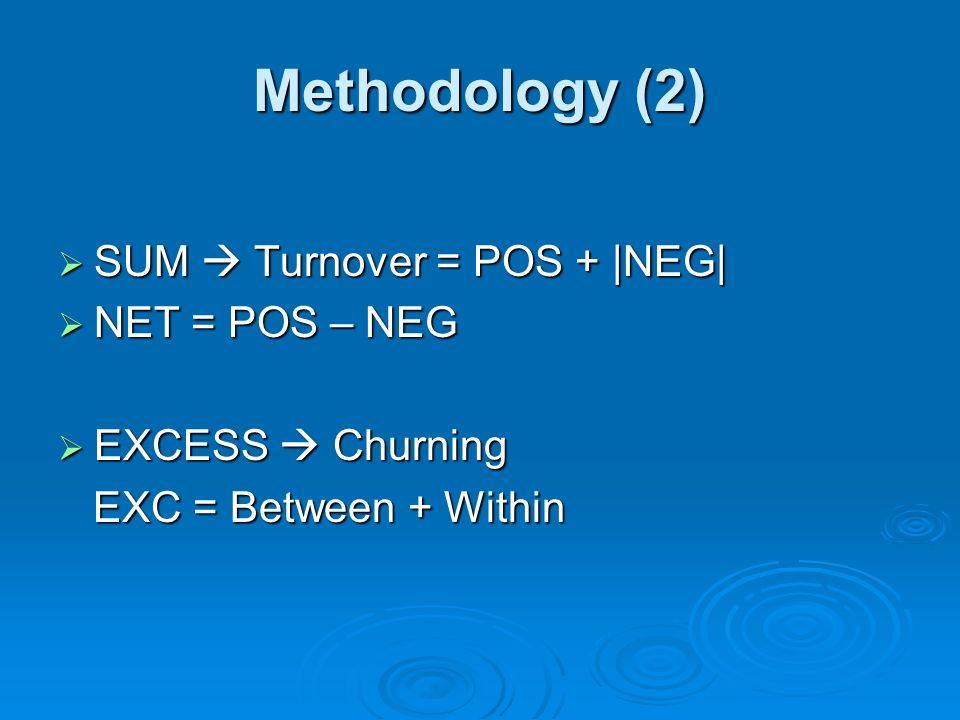 Methodology (2) SUM  Turnover = POS +  NEG  NET = POS – NEG