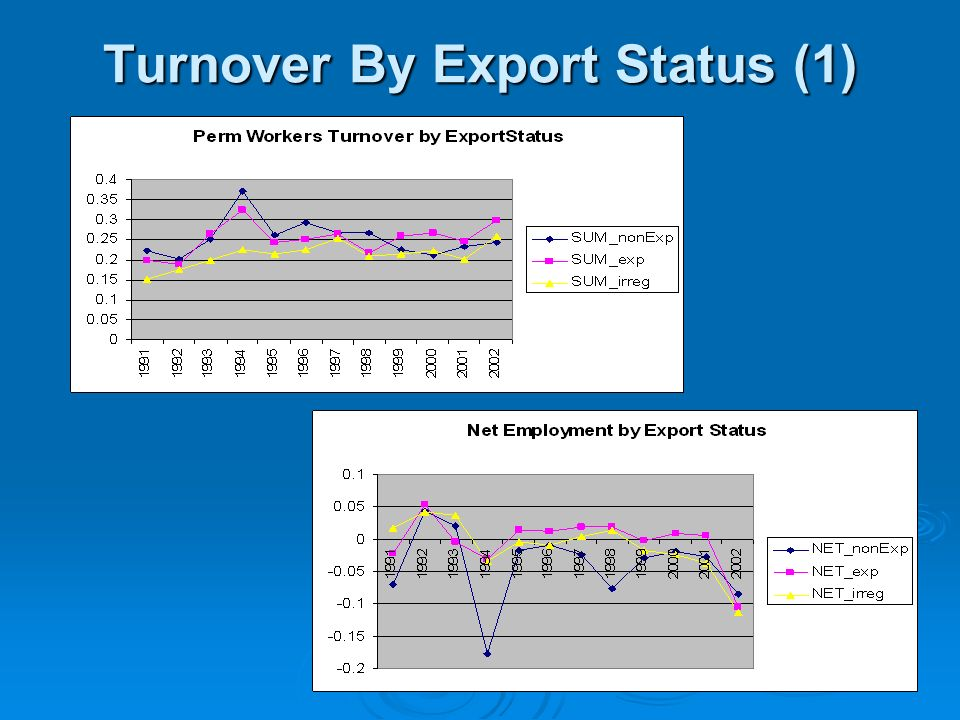 Turnover By Export Status (1)