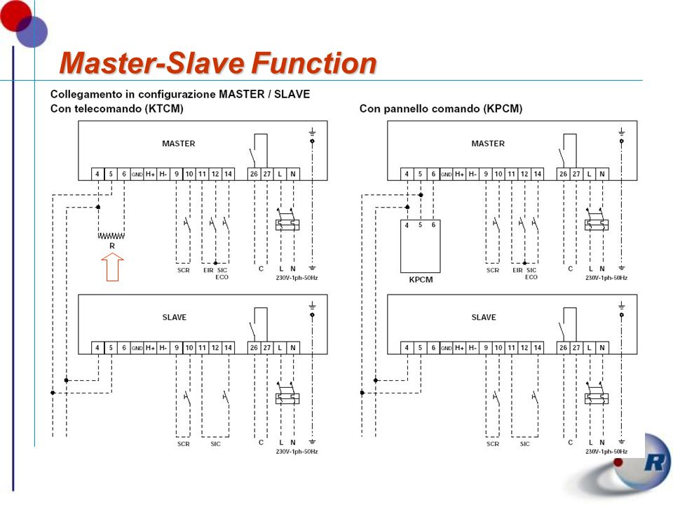 Master-Slave Function