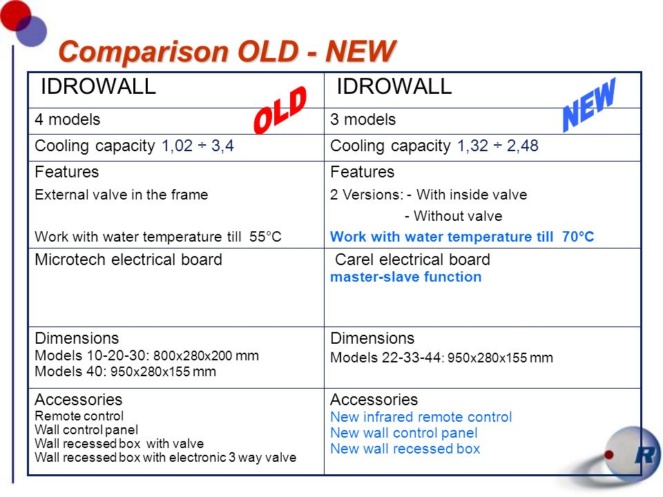 NEW OLD Comparison OLD - NEW IDROWALL Dimensions Accessories