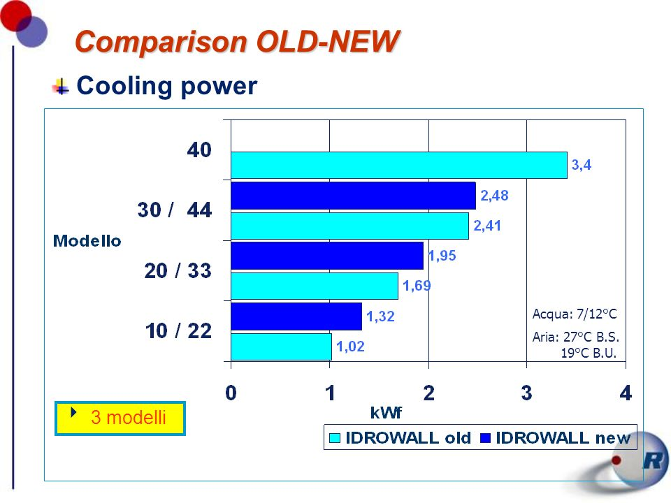 Comparison OLD-NEW Cooling power 3 modelli Acqua: 7/12°C