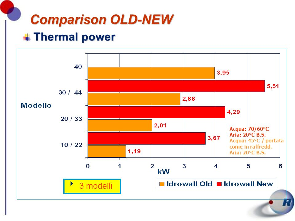 Comparison OLD-NEW Thermal power 3 modelli Acqua: 70/60°C