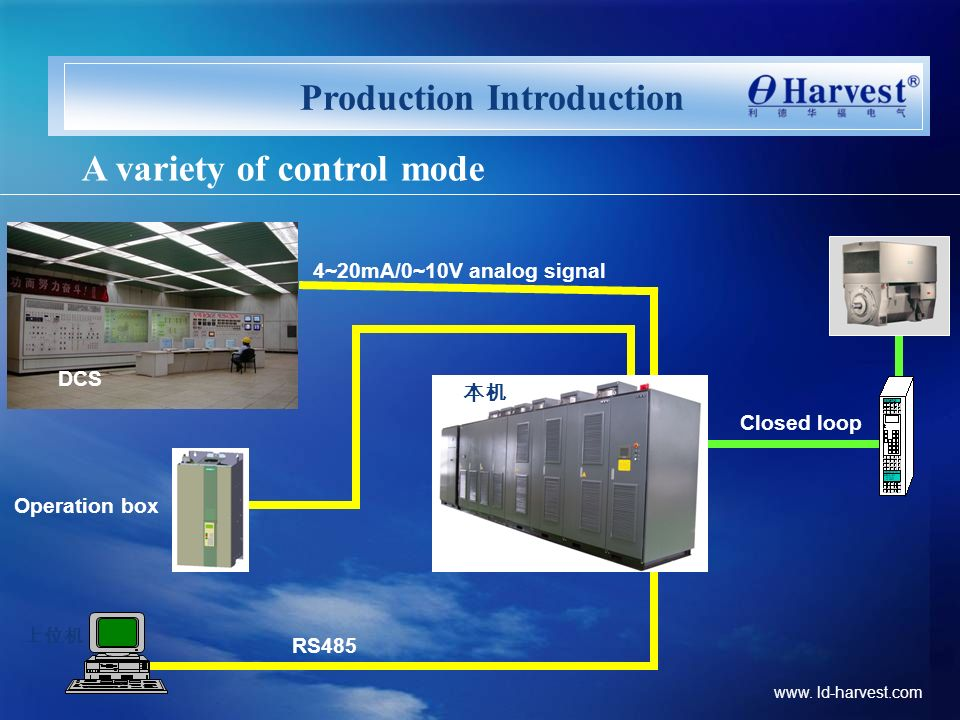 Production Introduction A variety of control mode