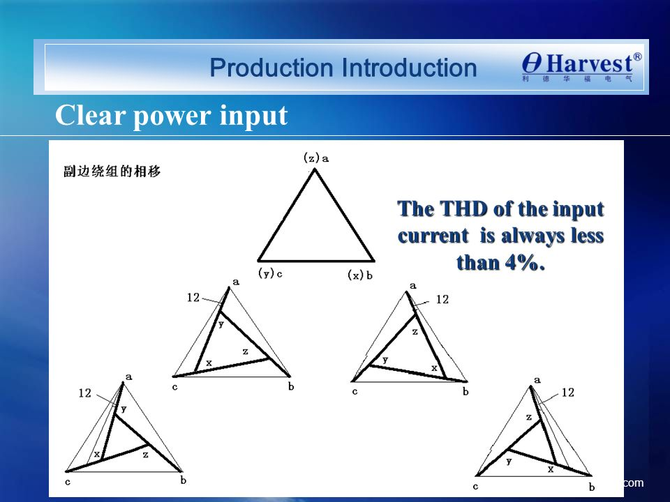 Clear power input Production Introduction