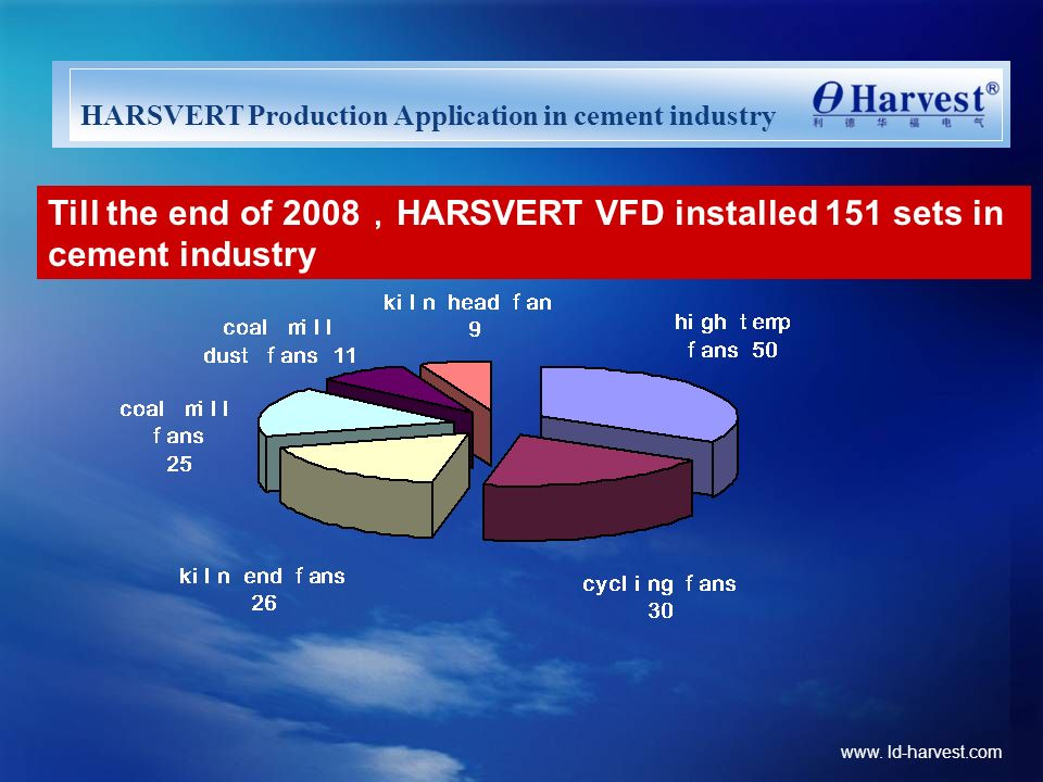HARSVERT Production Application in cement industry
