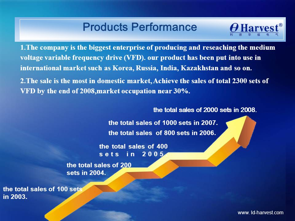 Products Performance