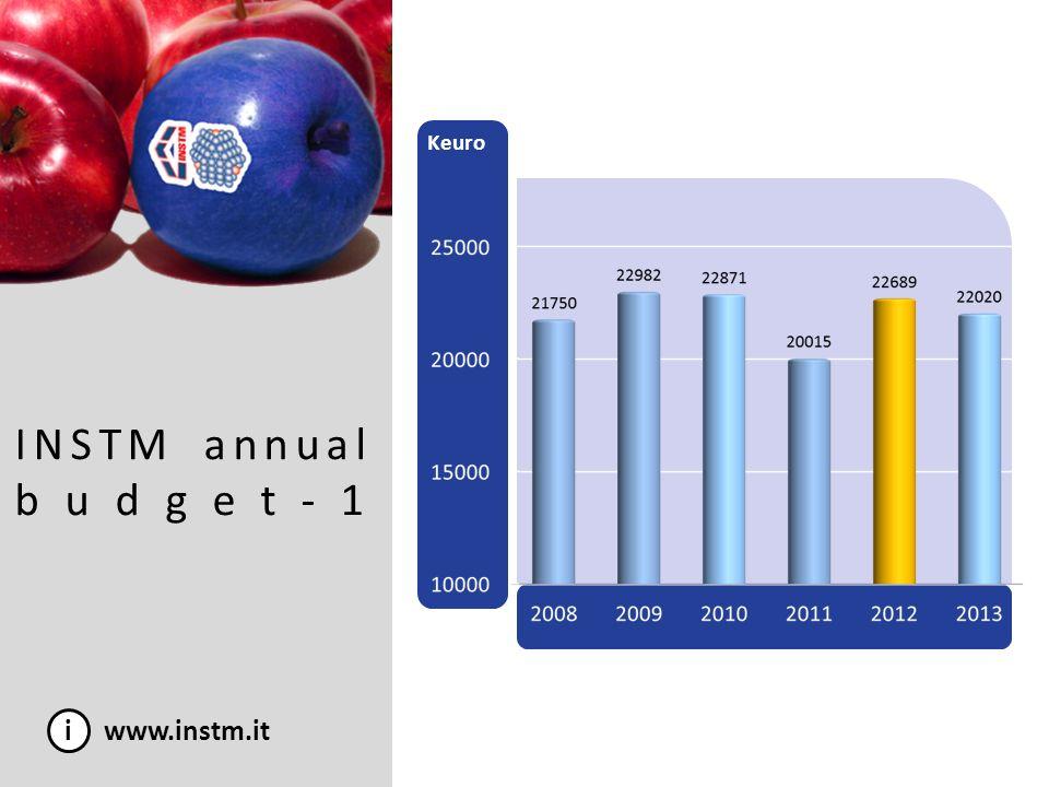 Keuro Keuro INSTM annual budget-1 i www.instm.it