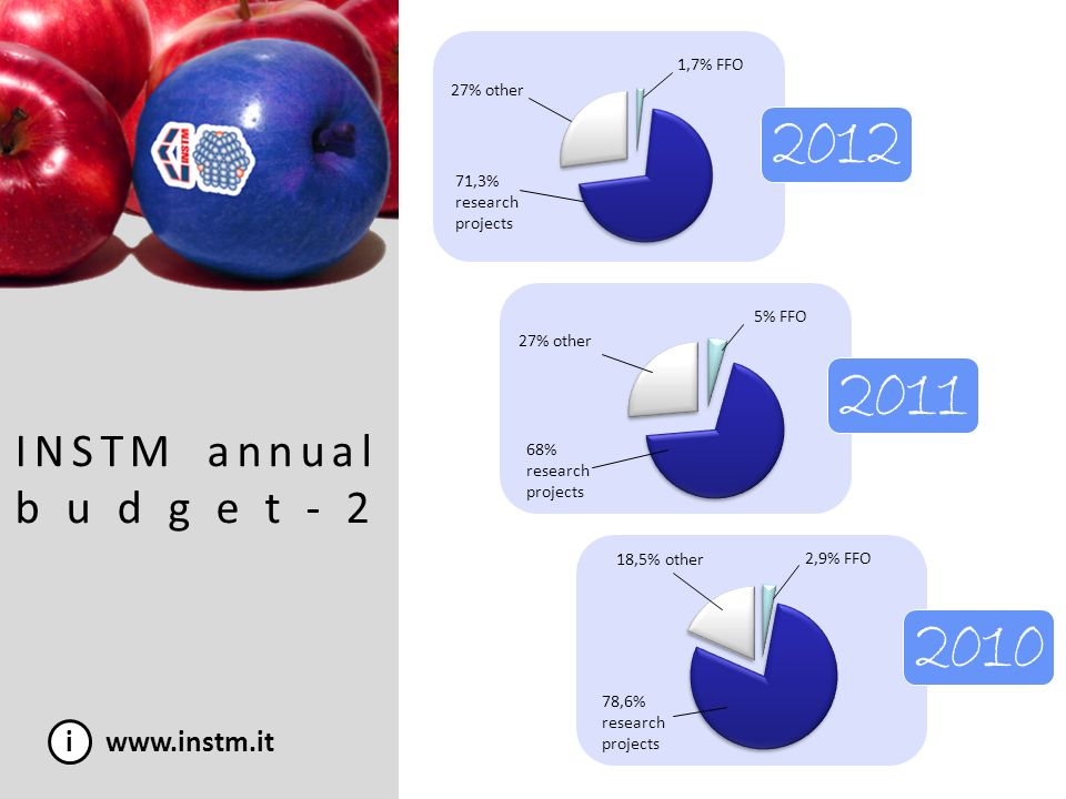 INSTM annual budget-2 2012 2011 2010 i www.instm.it 1,7% FFO 27% other