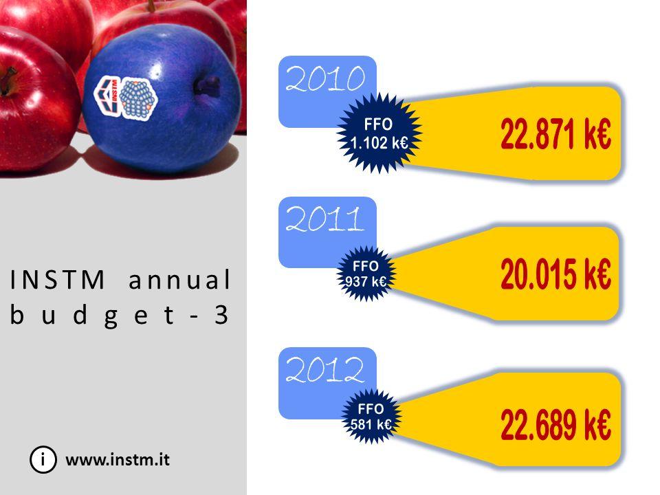 INSTM annual budget-3 2010 2011 2012 i www.instm.it FFO 1.102 k€