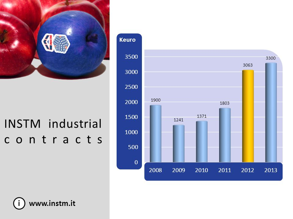INSTM industrial contracts