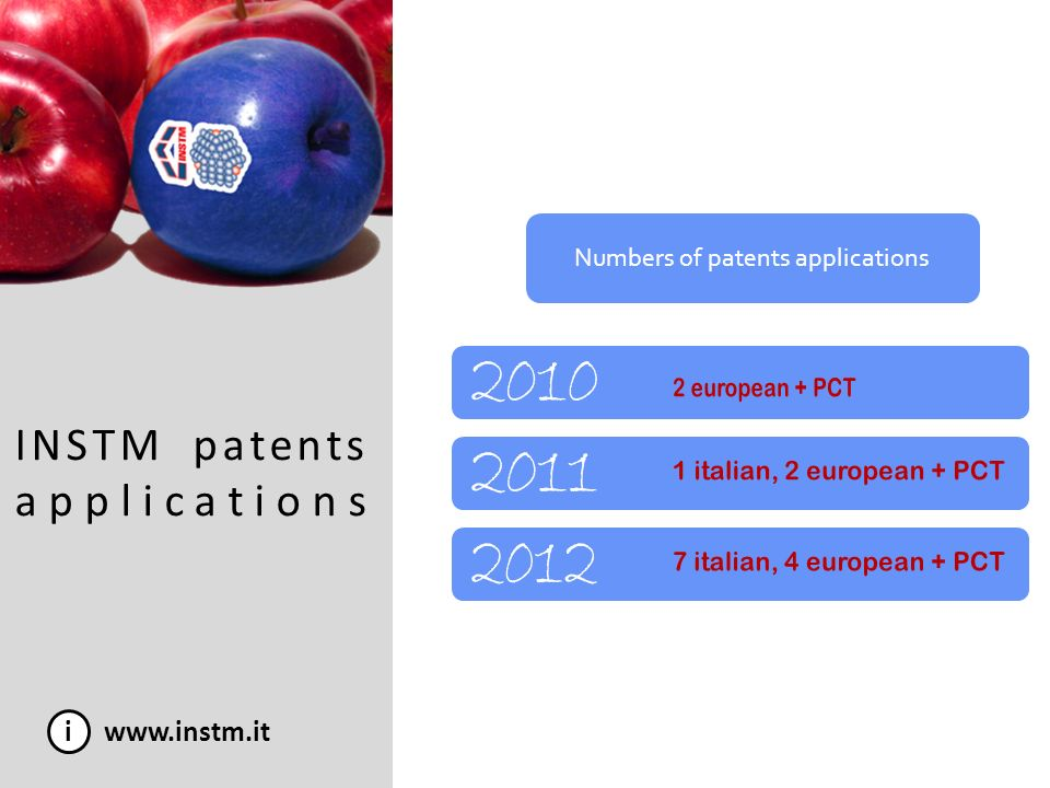 Numbers of patents applications