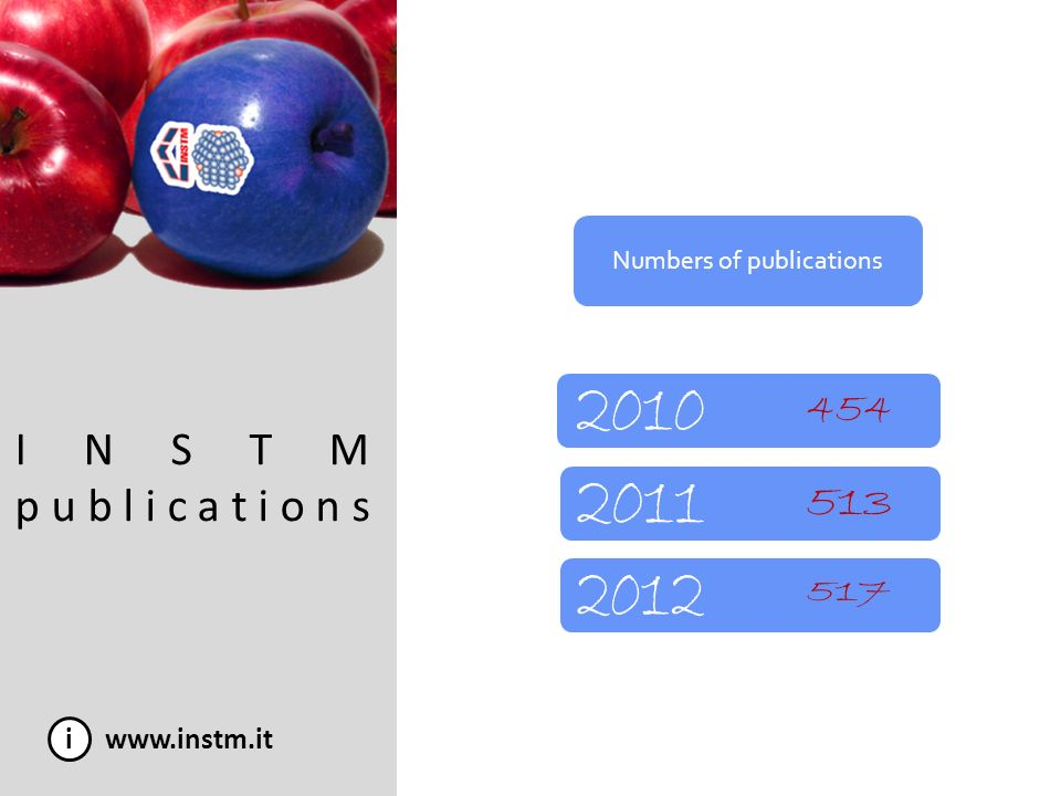 Numbers of publications