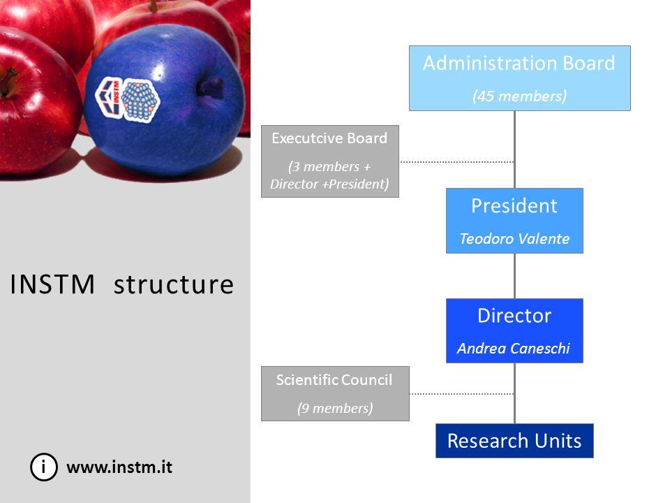 (3 members + Director +President)