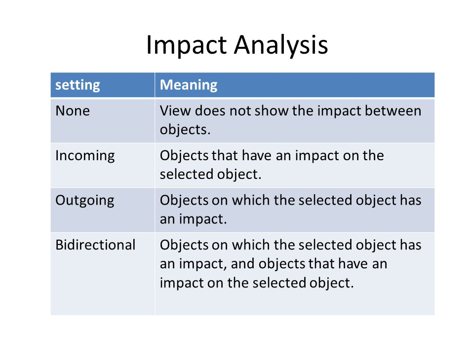 Impact Analysis setting Meaning None