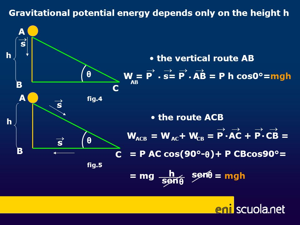 Gravitational potential energy depends only on the height h