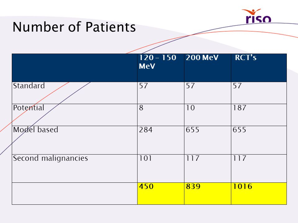 Number of Patients 120 – 150 MeV 200 MeV RCT's Standard 57 Potential 8