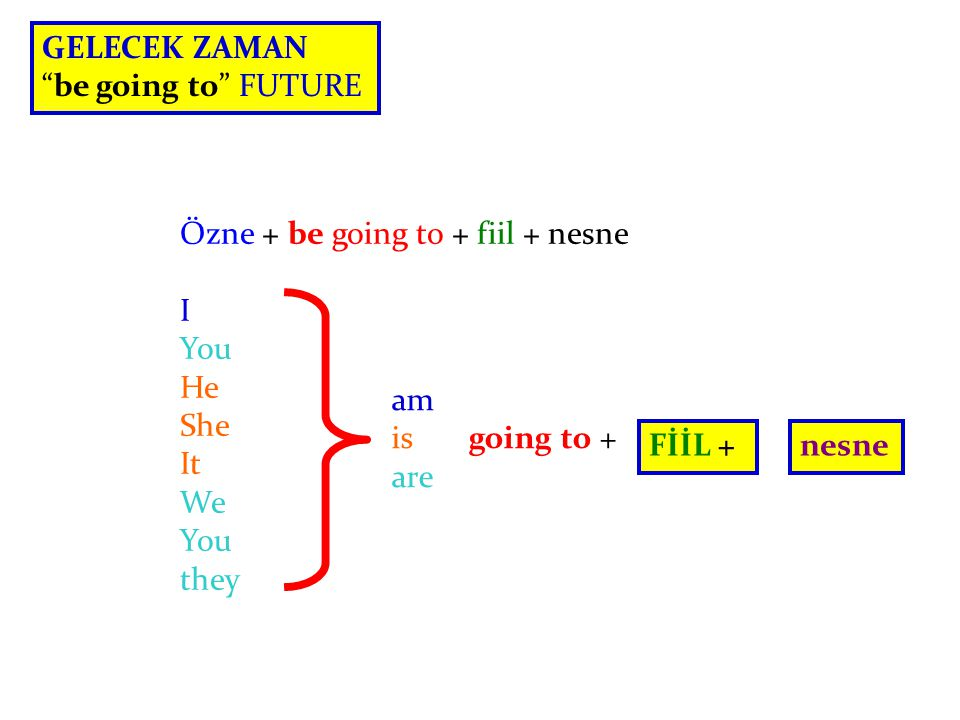 GELECEK ZAMAN be going to FUTURE. Özne + be going to + fiil + nesne. I. You. He. She. It. We.