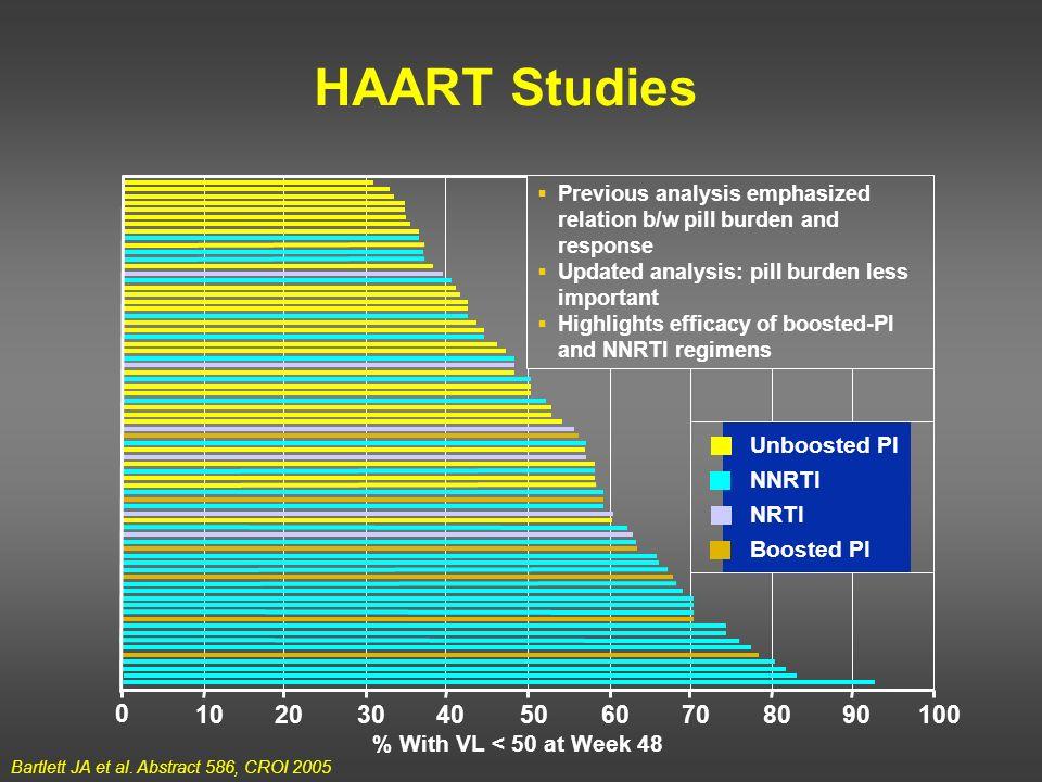 HAART Studies 10 20 30 40 50 60 70 80 90 100 Unboosted PI NNRTI NRTI