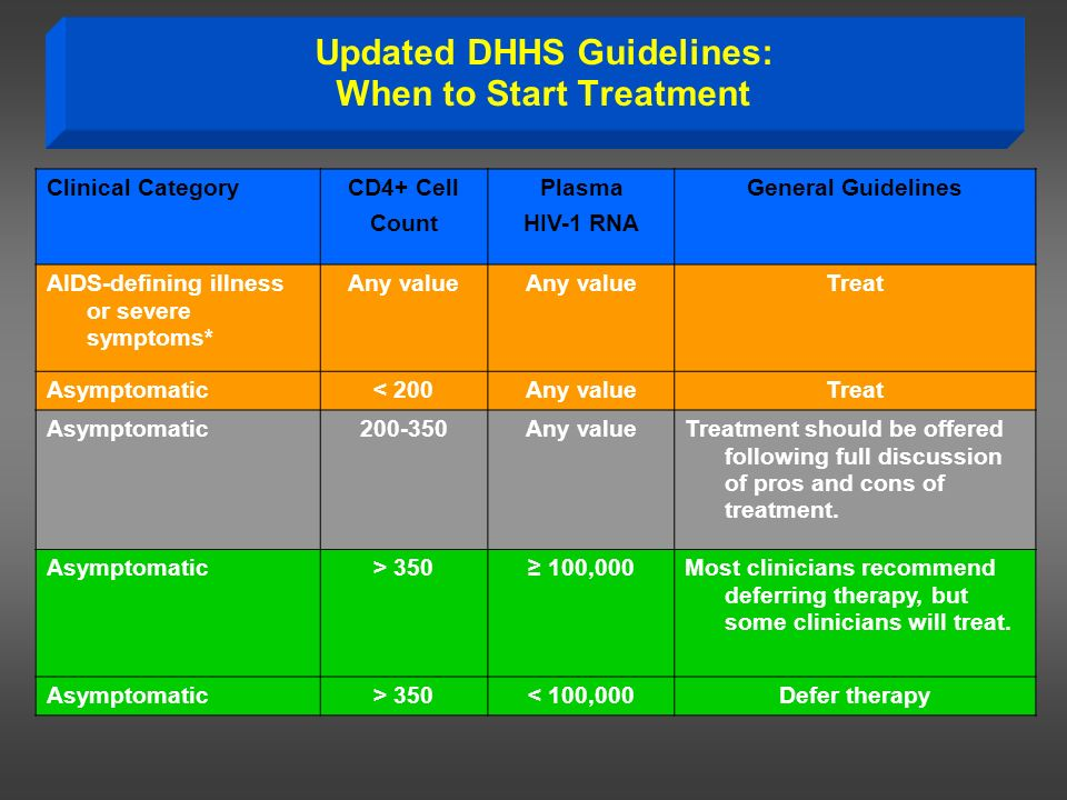 Updated DHHS Guidelines: When to Start Treatment