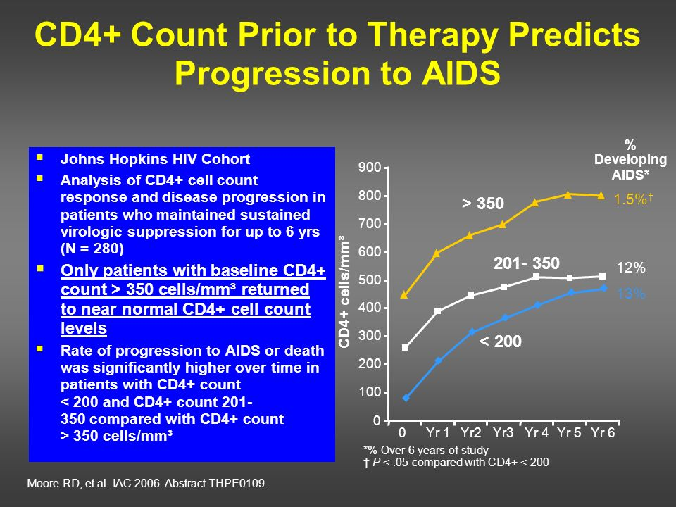 CD4+ Count Prior to Therapy Predicts Progression to AIDS