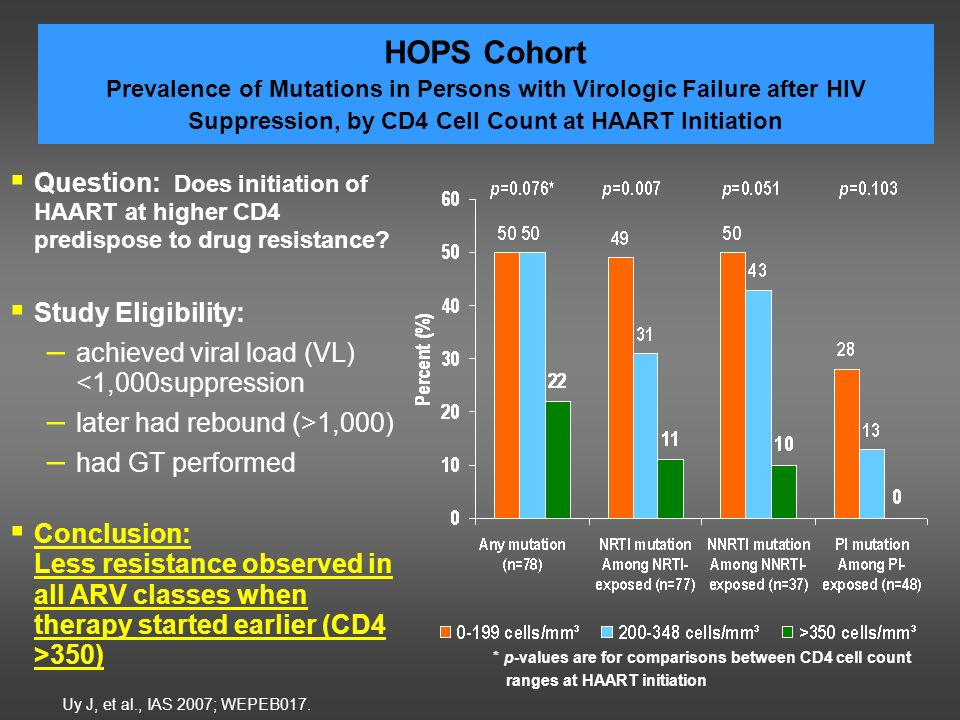 HOPS Cohort Prevalence of Mutations in Persons with Virologic Failure after HIV Suppression, by CD4 Cell Count at HAART Initiation