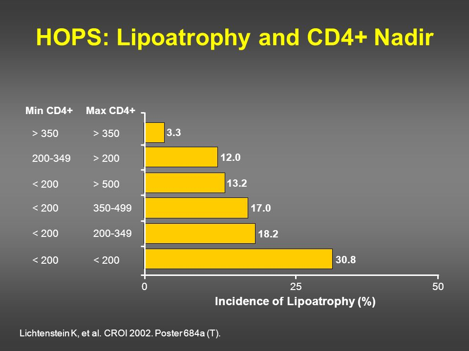 HOPS: Lipoatrophy and CD4+ Nadir