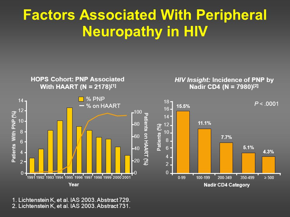 Factors Associated With Peripheral Neuropathy in HIV