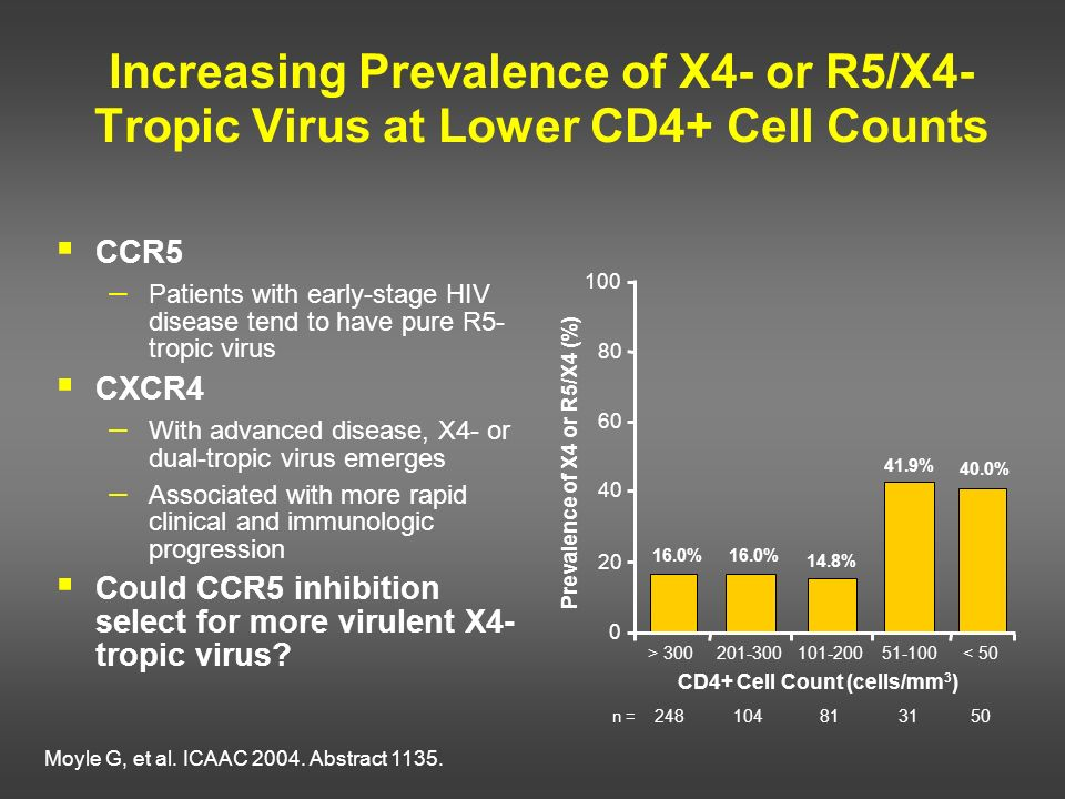 Prevalence of X4 or R5/X4 (%) CD4+ Cell Count (cells/mm3)