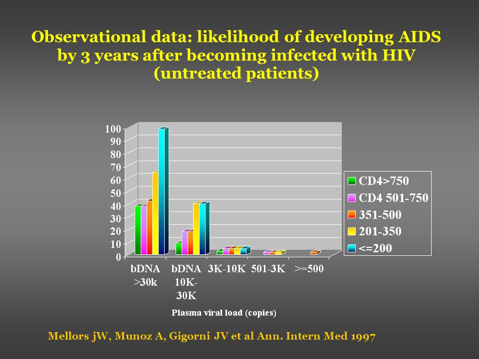 Observational data: likelihood of developing AIDS by 3 years after becoming infected with HIV (untreated patients)