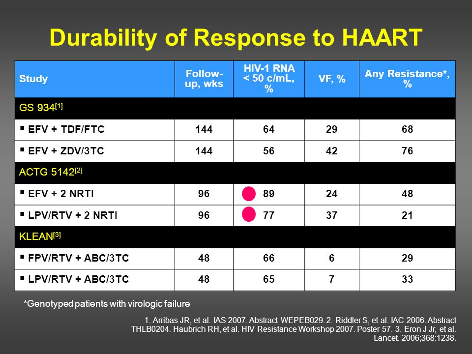 Durability of Response to HAART