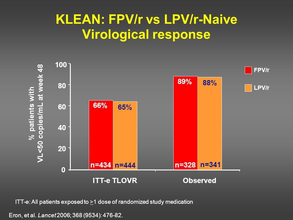 KLEAN: FPV/r vs LPV/r-Naive Virological response