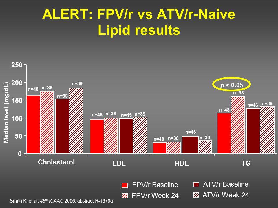 ALERT: FPV/r vs ATV/r-Naive Lipid results