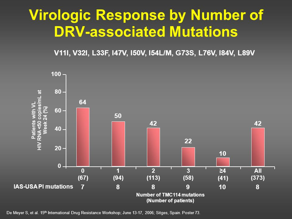 Virologic Response by Number of DRV-associated Mutations