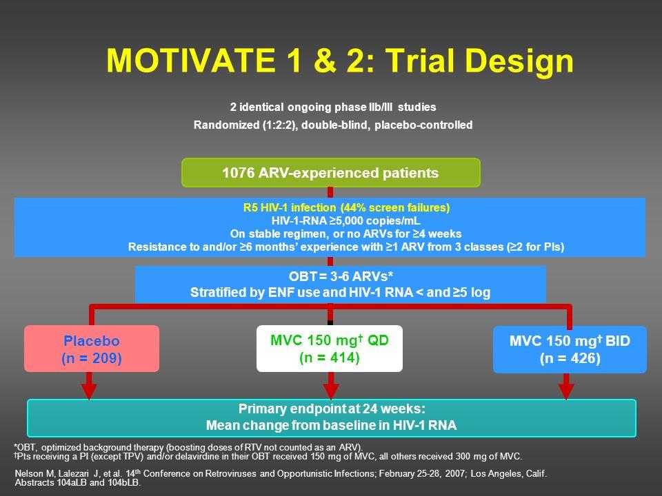 MOTIVATE 1 & 2: Trial Design