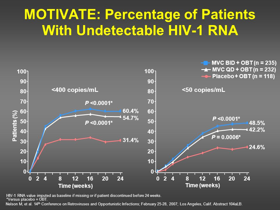 MOTIVATE: Percentage of Patients With Undetectable HIV-1 RNA