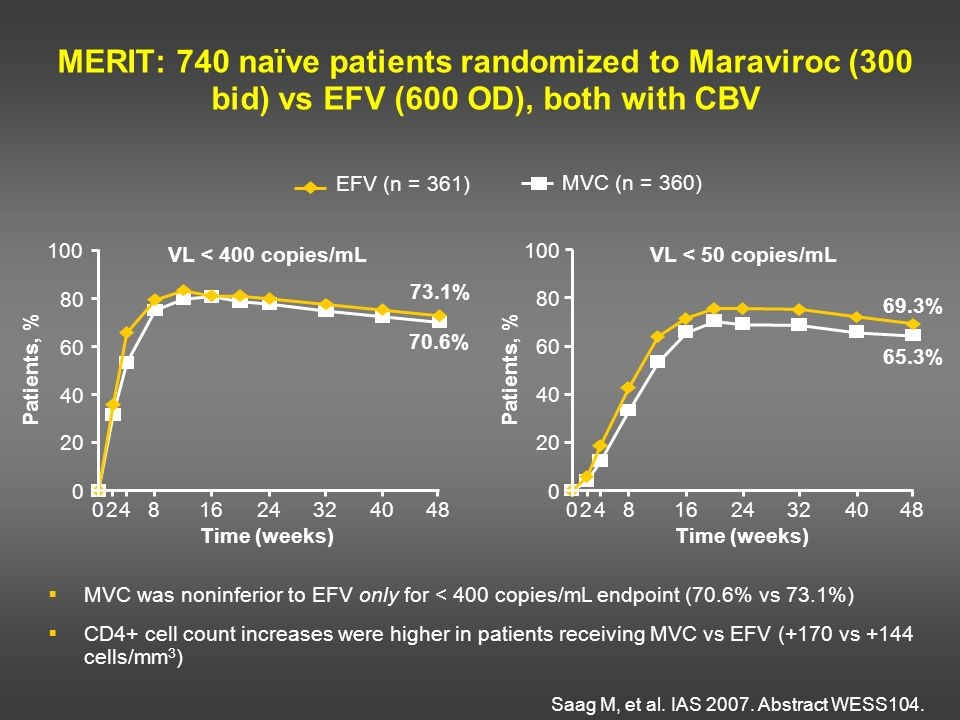 MERIT: 740 naïve patients randomized to Maraviroc (300 bid) vs EFV (600 OD), both with CBV