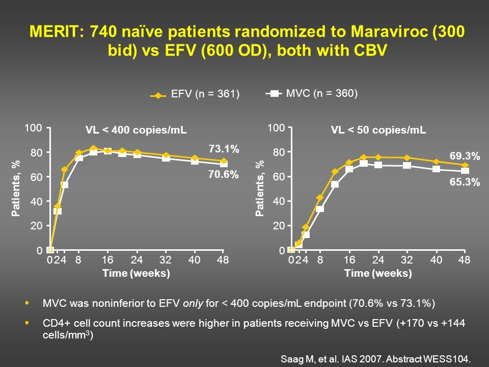 MERIT: 740 naïve patients randomized to Maraviroc (300 bid) vs EFV (600 OD), both with CBV