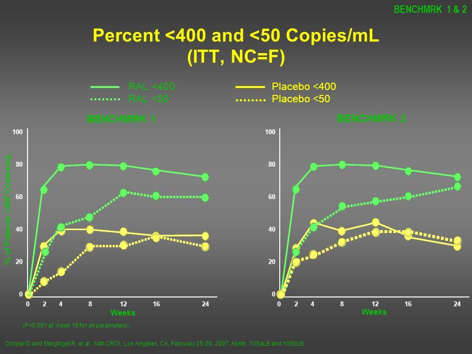 Percent <400 and <50 Copies/mL (ITT, NC=F)